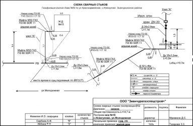Проектирование магистральных газопроводов СНИП