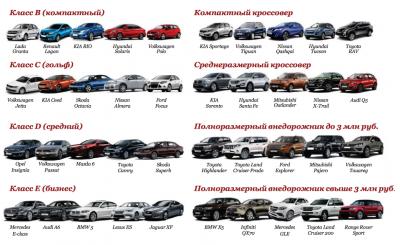 Категории машин по классам для автомойки