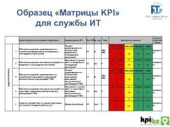 KPI для службы безопасности предприятия