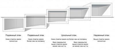 Подвальный этаж определение СНИП