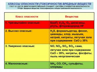 К какому классу опасности относится газовая котельная?