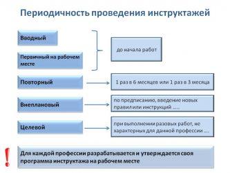 Сроки проведения повторного инструктажа по пожарной безопасности