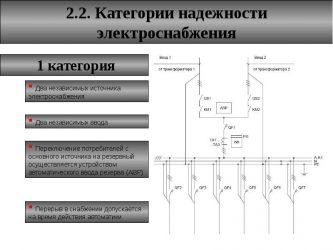 Класс надежности электроснабжения