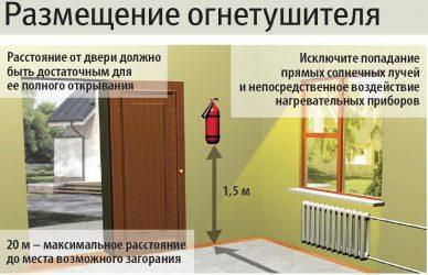 Правила расположения огнетушителей в помещении
