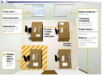 Нормы размещения работников в офисных помещениях САНПИН