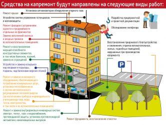 Нужен ли проект на капитальный ремонт здания?