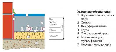 Толщина бетона минимальная бетон сакс